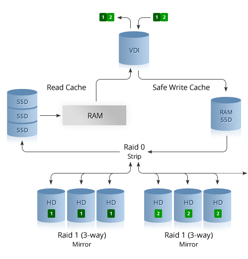 Vps Cloud Hosting Storage On Sas Disks In Raid 10 Gandi